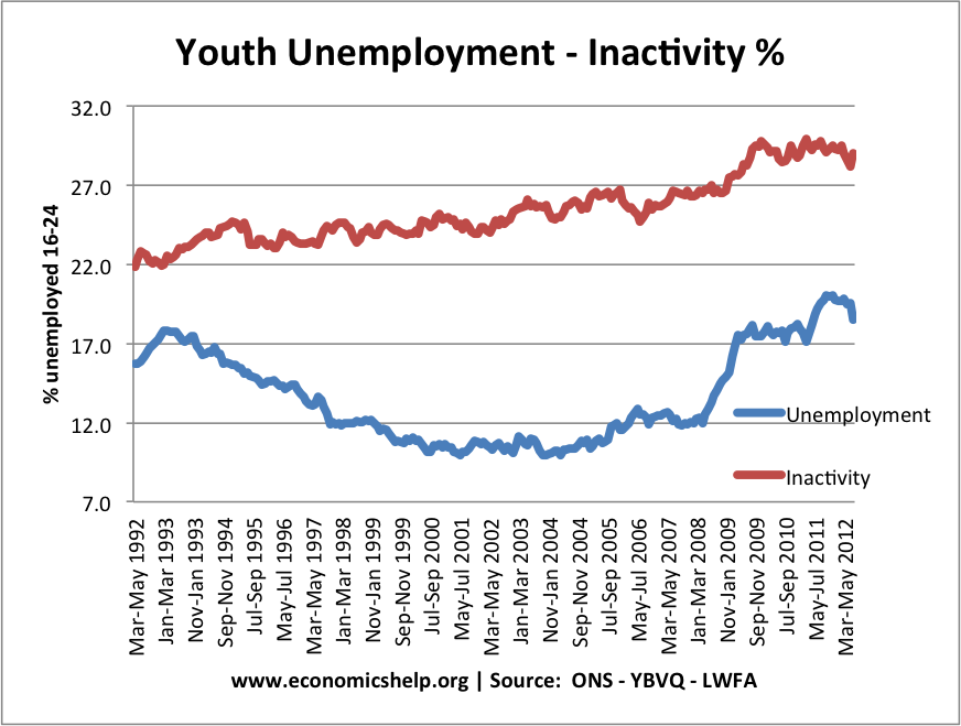 youth-unemployment-inactivity