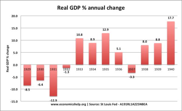 US-real-economic-growth-depression