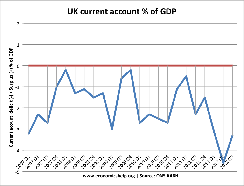 current-account-quarterly-2007-2012