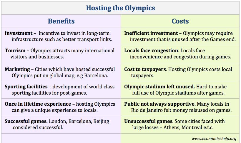 hosting-the-olympics