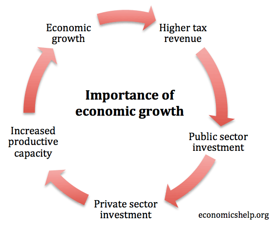 an inevitable consequence of economic growth is As a consequence, a nation's progress is now almost invariably judged by how it implements policies which lead to growth in the scale and scope of market activity growth is the answer to almost every problem - more economic growth is invariably seen as beneficial.
