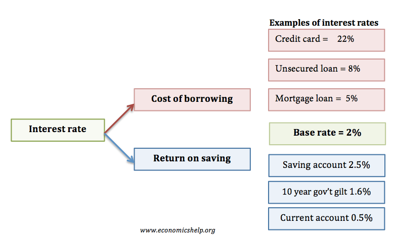 Use interest rate in a sentence