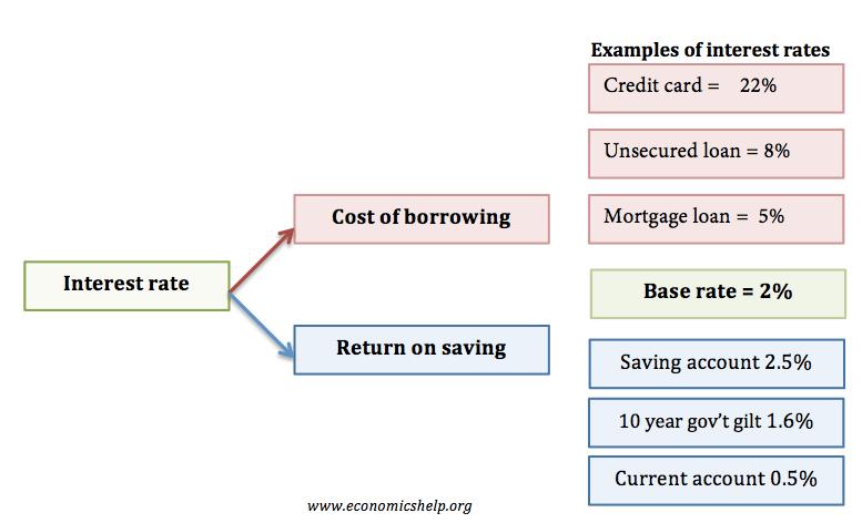 interest-rates-define-example