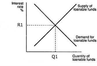 Interest rates definition | Economics Help
