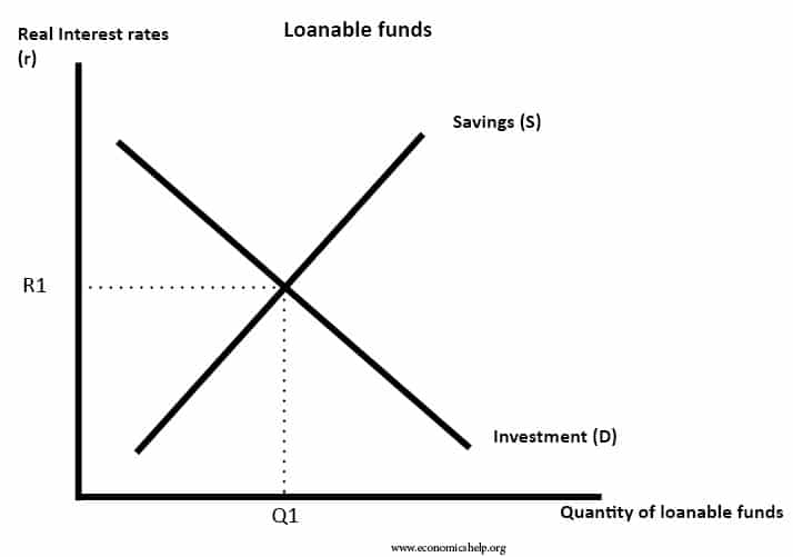 loanable-funds