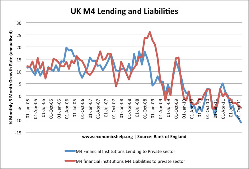 m4 lending and deposits