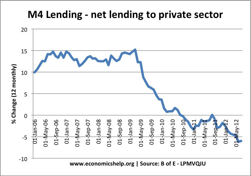 m4 lending