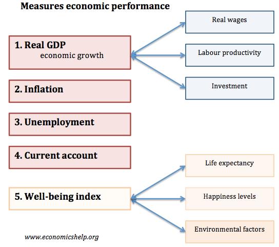 measures-economic-performance