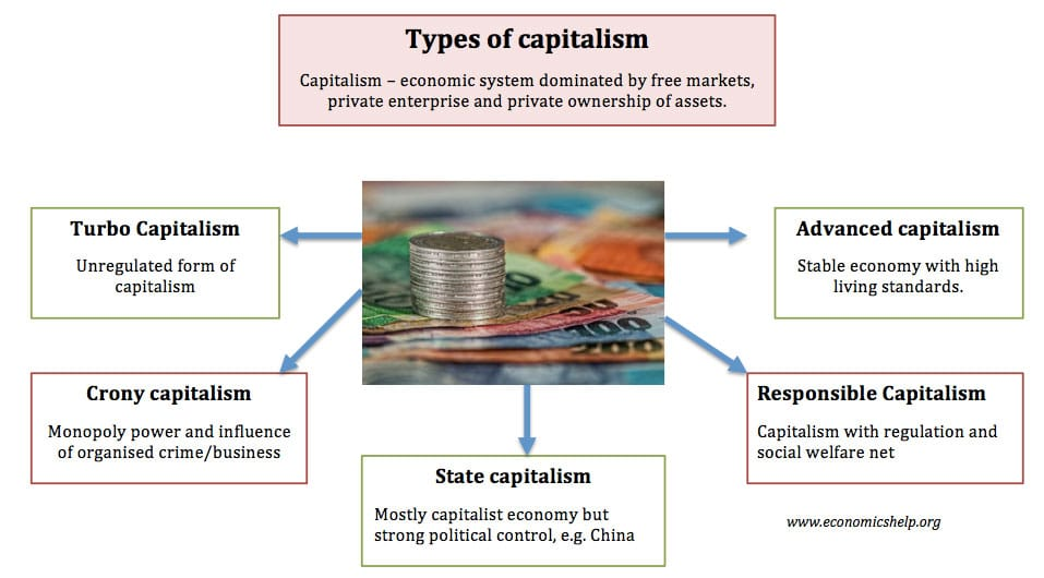 types-of-capitalism