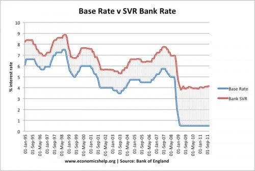 Uk Base Rate V Bank Svr 500x336