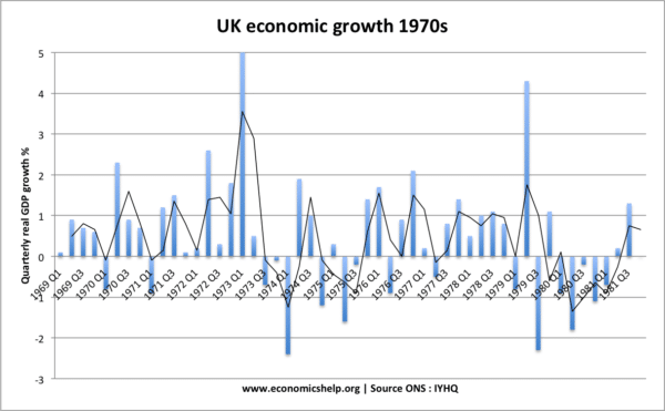 uk-economic-growth-1970s