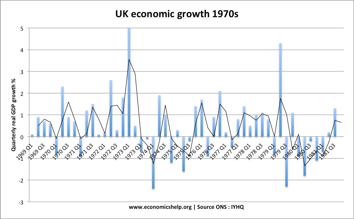 uk-economic-growth-1970s