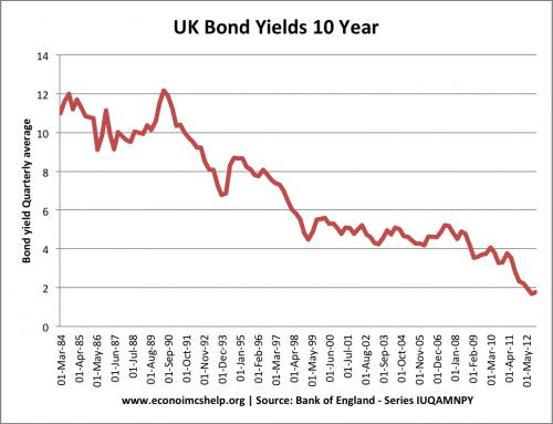 10-year-bond-yield-84-2012