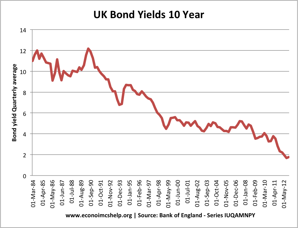 10-year-bond-yield-84-2012