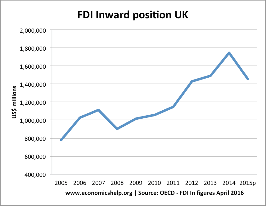 FDI-inward-position-uk
