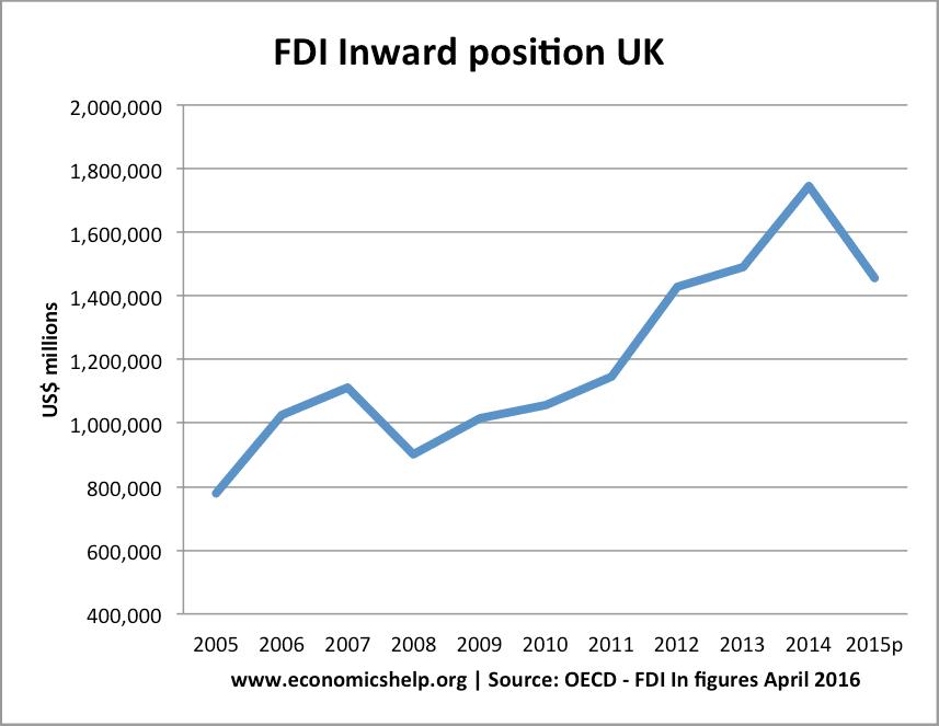 FDI-inward-position-uk