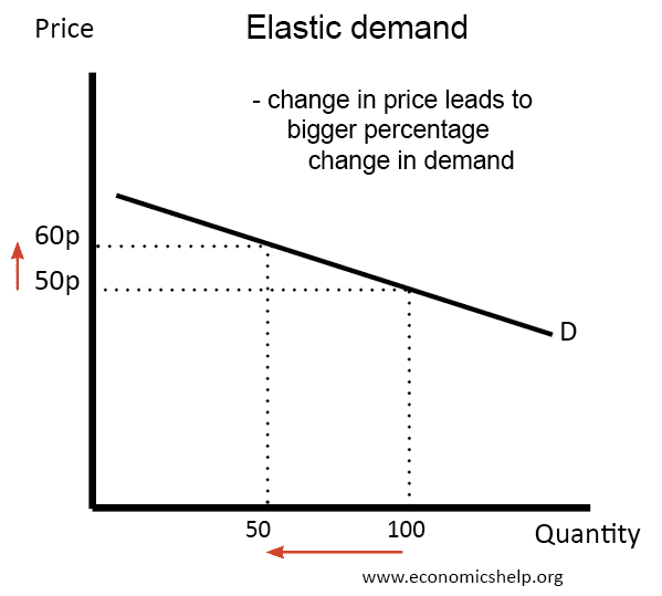 price-elastic-demand