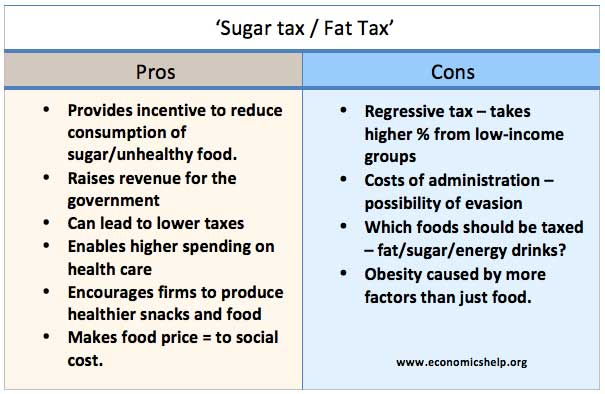 Pros And Cons Of Fat Tax Economics Help