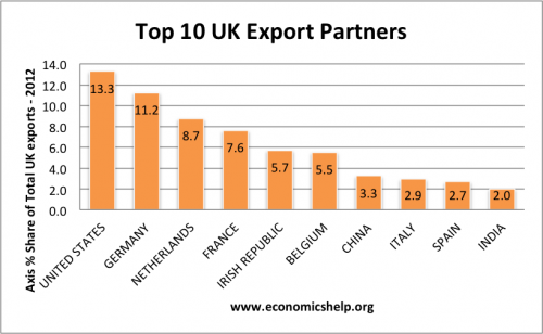 top UK Exporters