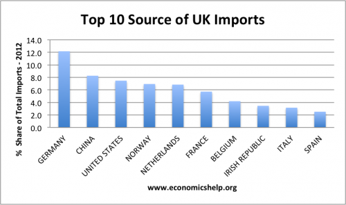 uk import partners