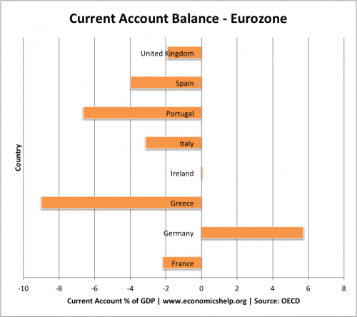 eurozone current account