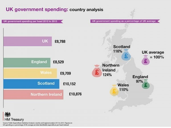 government-spending-region-hm-treasury