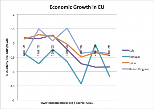 growth in eu