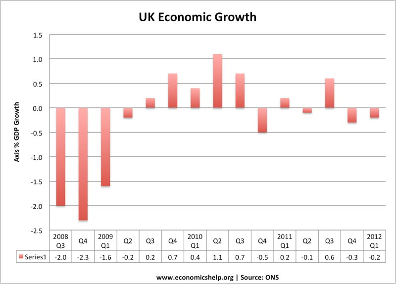 latest-economic-growth