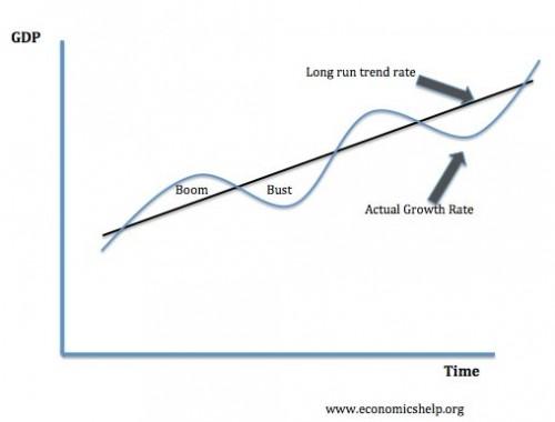 Demand Pull Inflation Economics Help