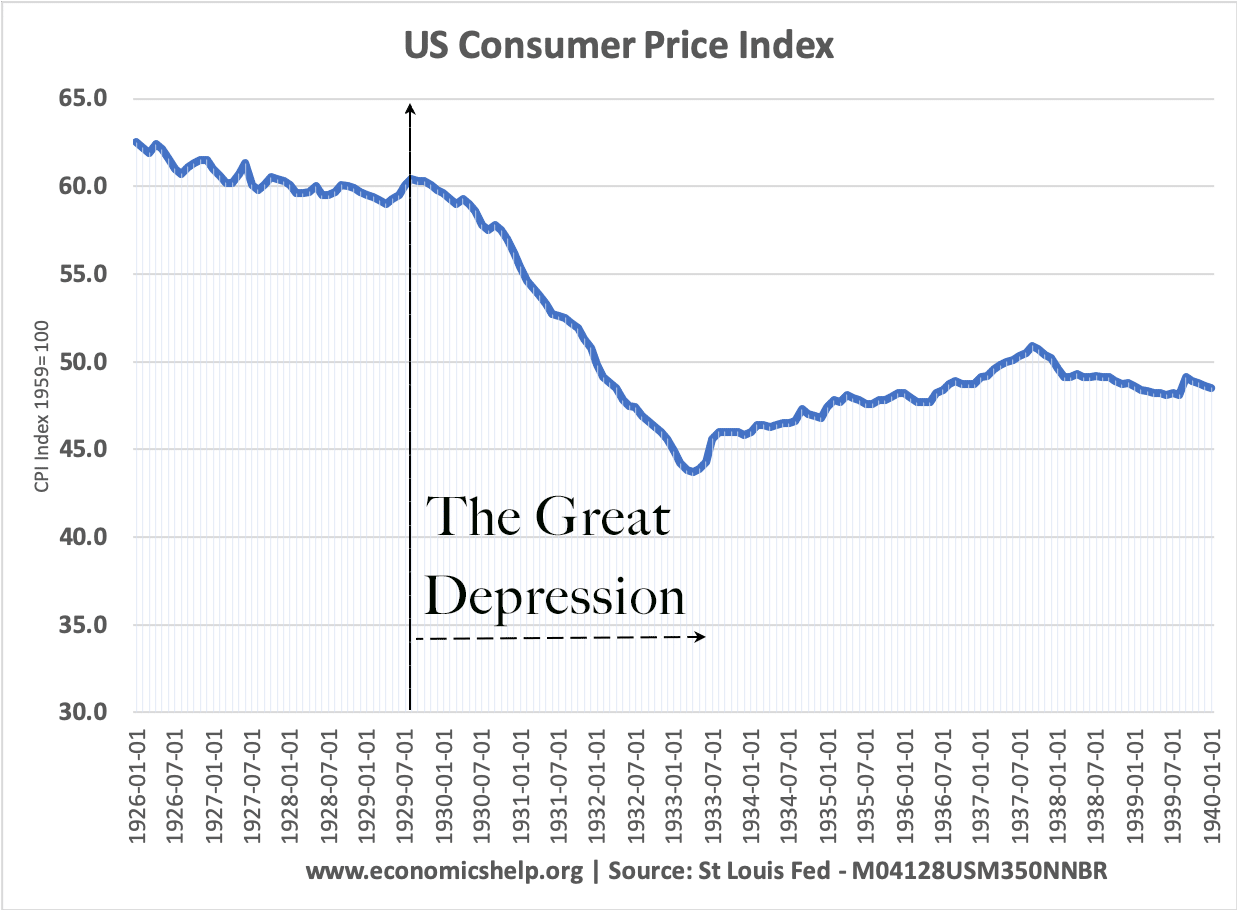 us-cpi-1925-40-great-depression