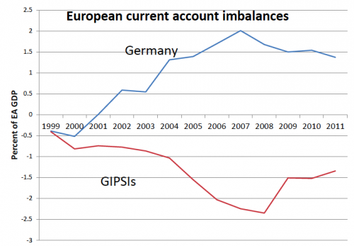 current-account imblanace