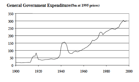 government spending real terms