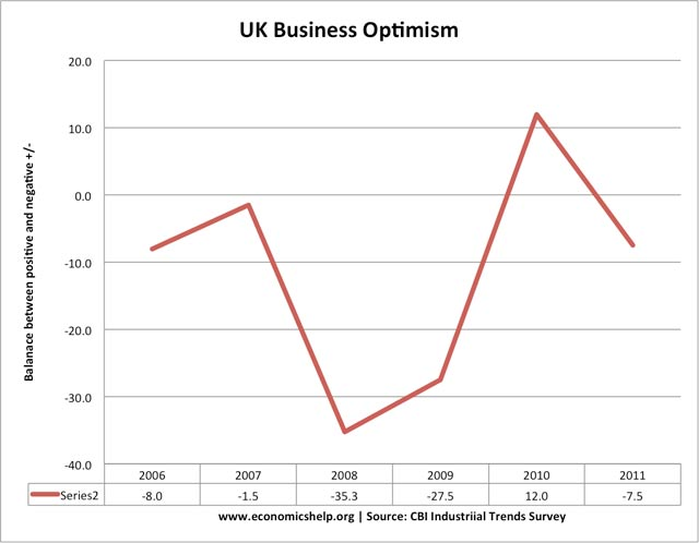 UK Business confidence
