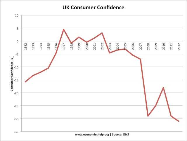 consequences of consumer spending falls Savings fell to $3516 billion in december from $3651 billion in the prior  the  impact of low savings on consumer spending could, however,.