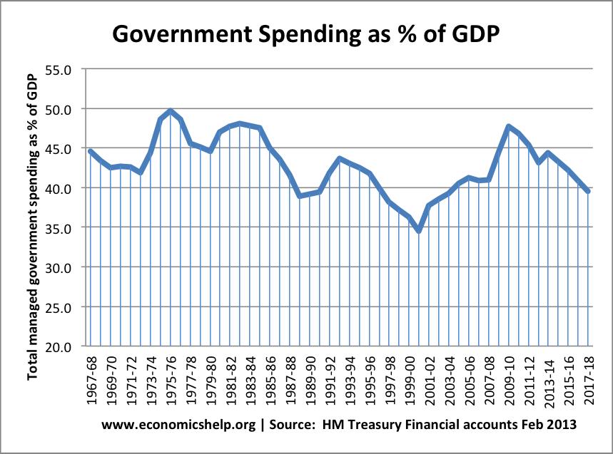g-spending-percent-gpd-68-14