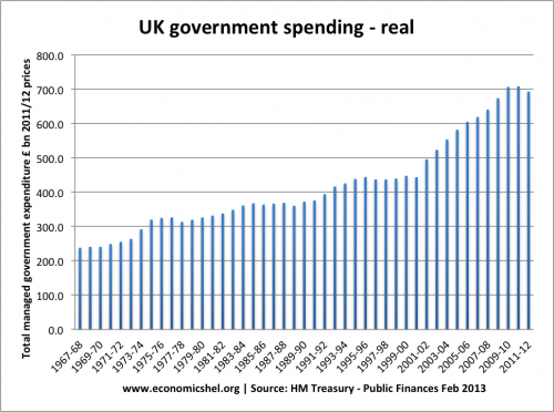 government-spending-real-1967-2012