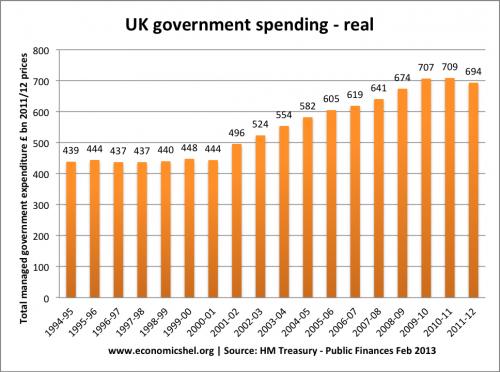 govt-spending-94-12