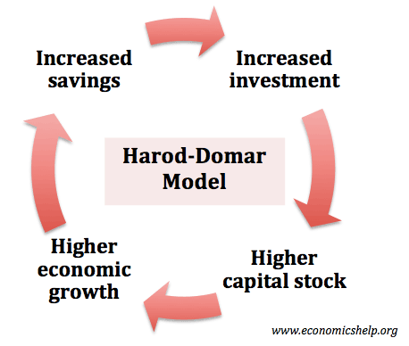 harrod-domar-flow