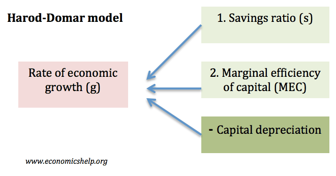 the harod domer model It is a summary of neoclassical growth theory up to the 1980s and is primarily based on solow's neoclassical growth model solow's growth model was an extension of harrod-domar growth model and like the harrod-domar model stressed the importance of savings.