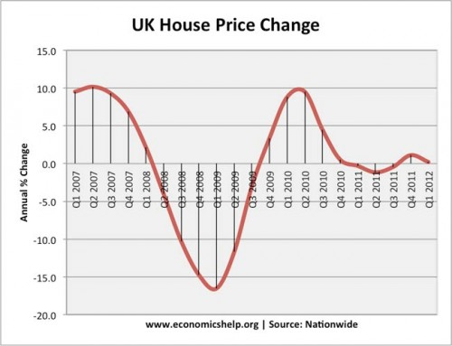 latest house price changes