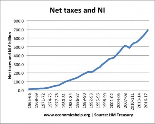 net-taxes-ni