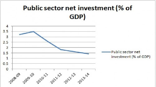 Impact of a Fall in Public Sector Investment