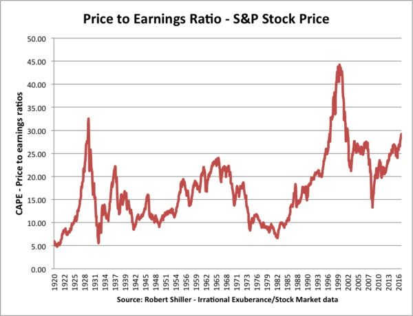 stock-price-cape