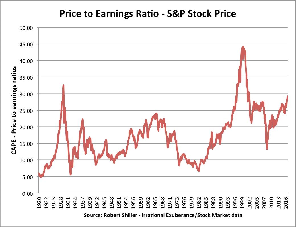 stock-price-cape