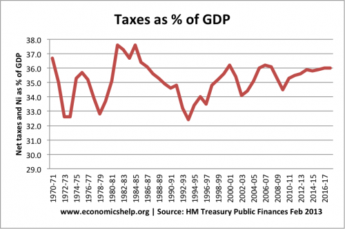 taxes-percent-gdp