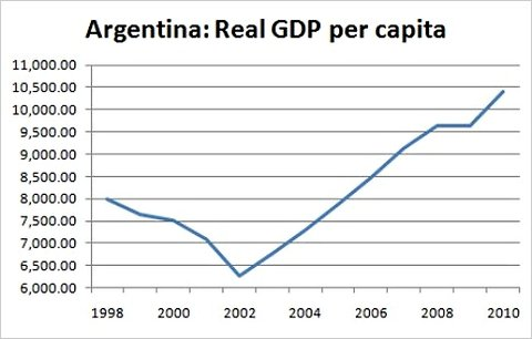 a history of the argentinian economic crisis Argentine political economic history  downfall of the oligarchy and the end of  the unicato started with a balance of payments and financial crisis of 1890.