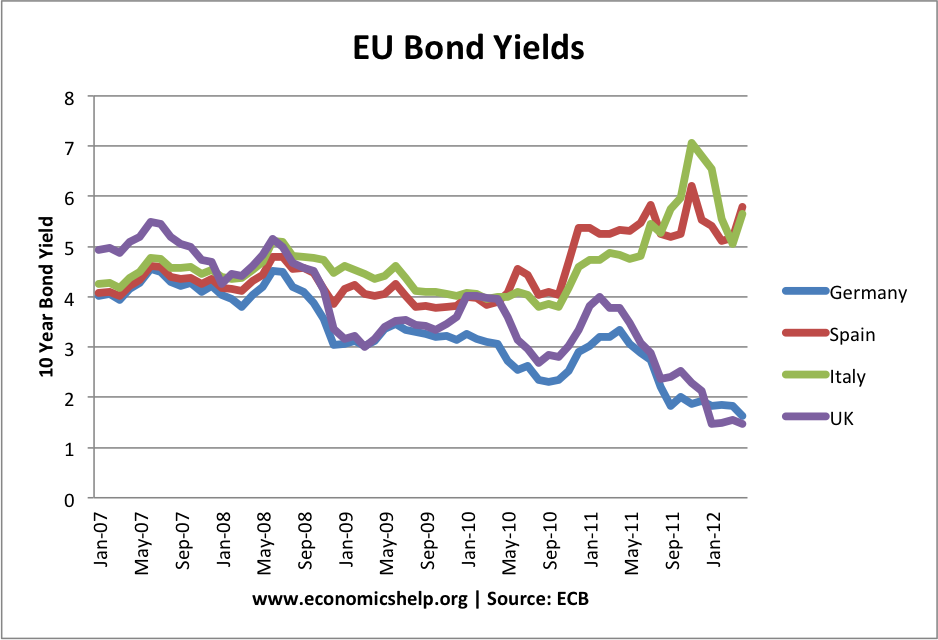 EU bond Yields