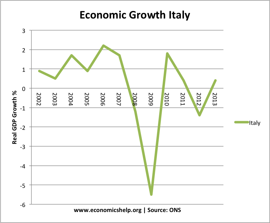 growth italy