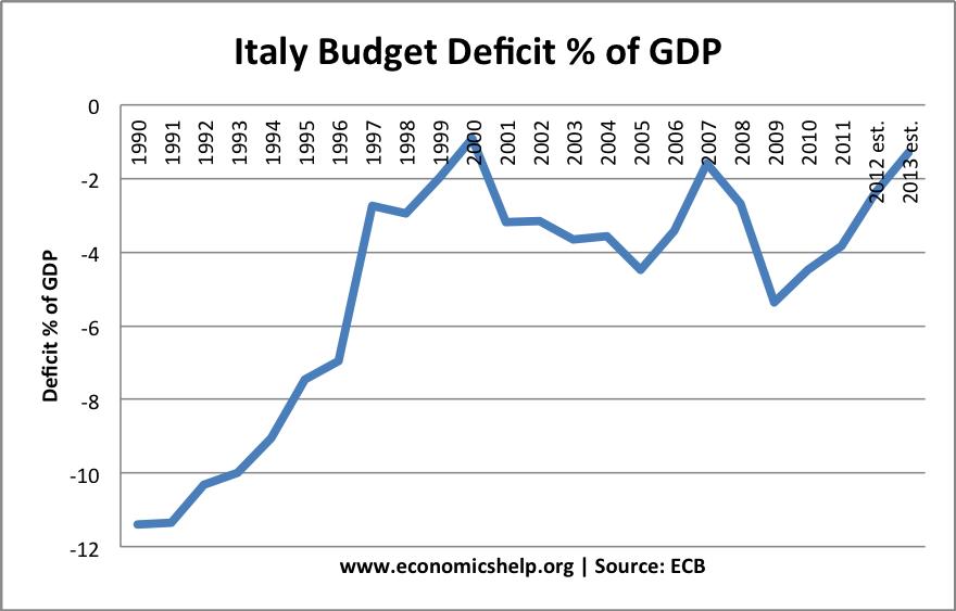 italy-deficit