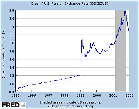 This Reciation In The Argentina Currency Was A Key Factor Pushing Economy Into Deep Recession Domestic Demand Fell
